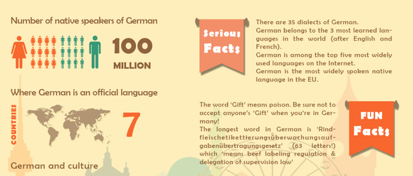 Learning German is important (© www.inlingua.edu.sg/)