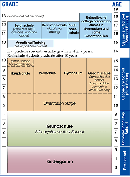 The scholing system in Germany